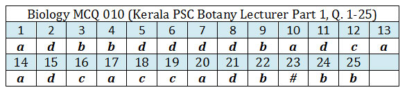 Answer key Kerala PSC Botany Lecture