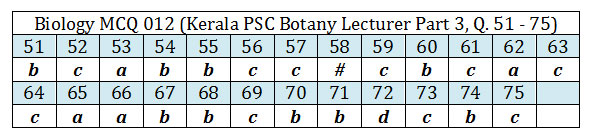 Botany Lecturer Examination by Kerala PSC