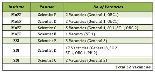 Job Vacancy at MoEF