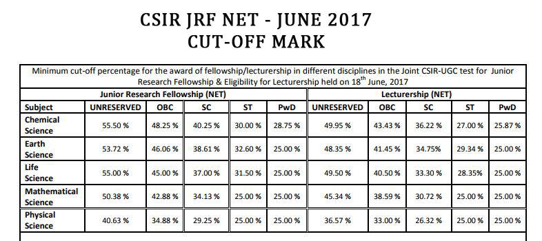cutoff marks of NET Exam June 2017