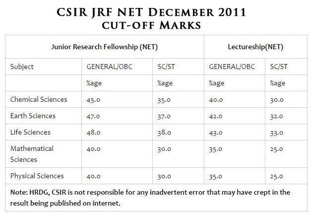 cuoff marks for csir earth science