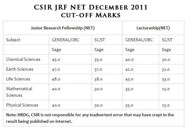 CSIR JRF NET Cut-off Mark in Dec & June Exam | easybiologyclass