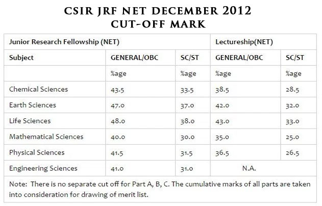 csir net cut life science cutoff mark