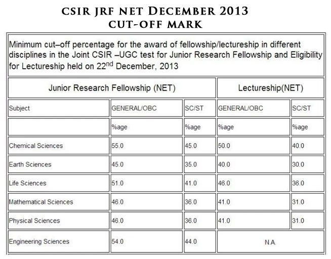 minimum marks required for lectureship