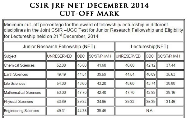 cut-off marks csir Dec 2014