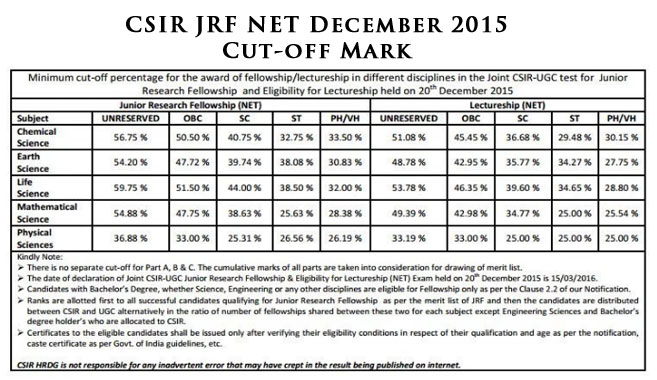 cutoff marks of csir net examination