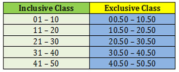 Conversion of Inclusive class to exclusive class