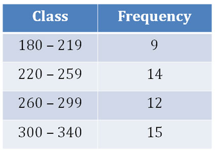 Frequency Table Example