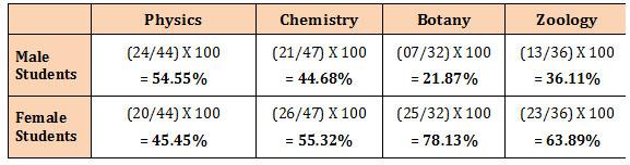 percentage bar diagram data