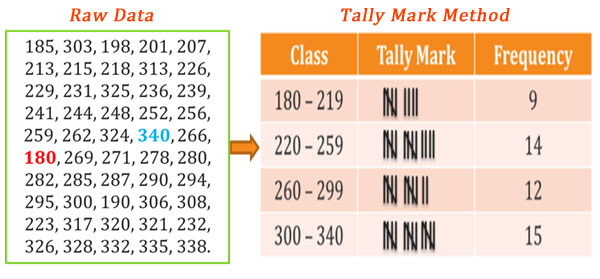 What is Tally Mark Method