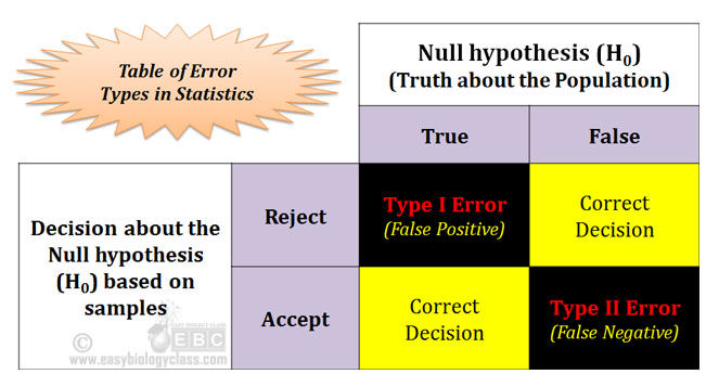 Statistical Error Table