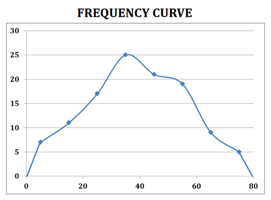 Ogive pie chart frequency polygon curve ppt easybiologyclass ogive ccuart Gallery