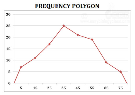 Ogive pie chart frequency polygon curve ppt easybiologyclass ccuart Choice Image