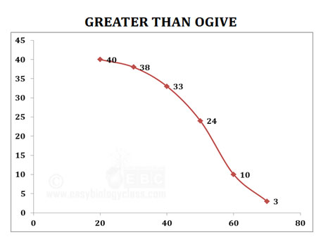 greater than ogive