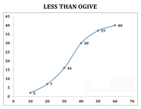 Less than ogive