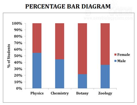 percentage bar diagram