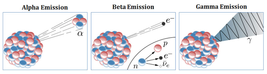 Compare alpha, beta and gamma rays