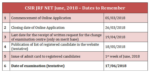 Date to Remember NET June 2018