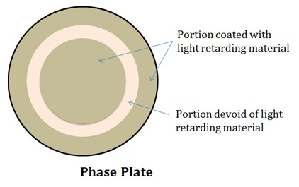 functions of phase plate
