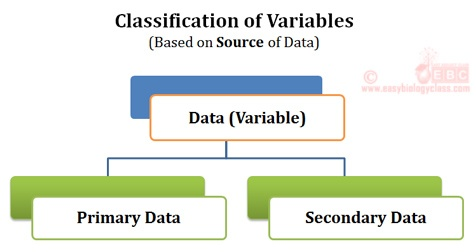 Who data is Classified in statistics