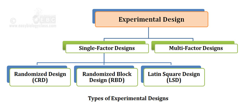 design of experiments examples - notes | easybiologyclass